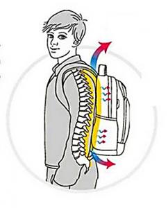 Posizione corretta dello zaino sulla schiena
